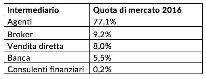 Quota di mercato 2016 - Intermediari
