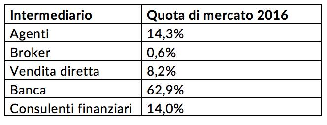 Intermediari - Quote di mercato Vita 2016