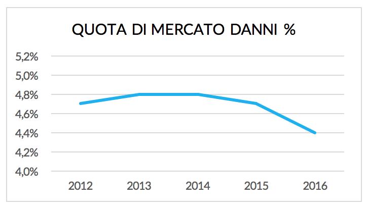 Quota di mercato Danni 2012/2016 - Canale diretto