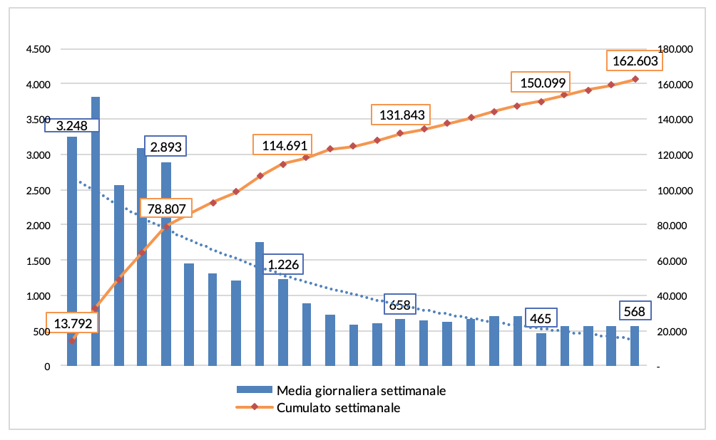 Grafico 1 - Andamento delle domande per il pensionamento anticipato con Quota 100