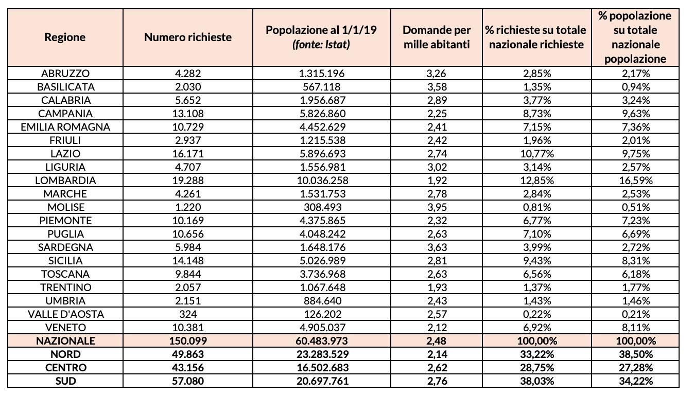 Distribuzione territoriale delle domande a Quota 100 in rapporto alla popolazione