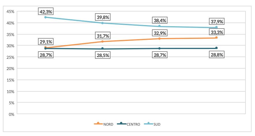 Grafico 2 | Distribuzione percentuale a livello di macro aree