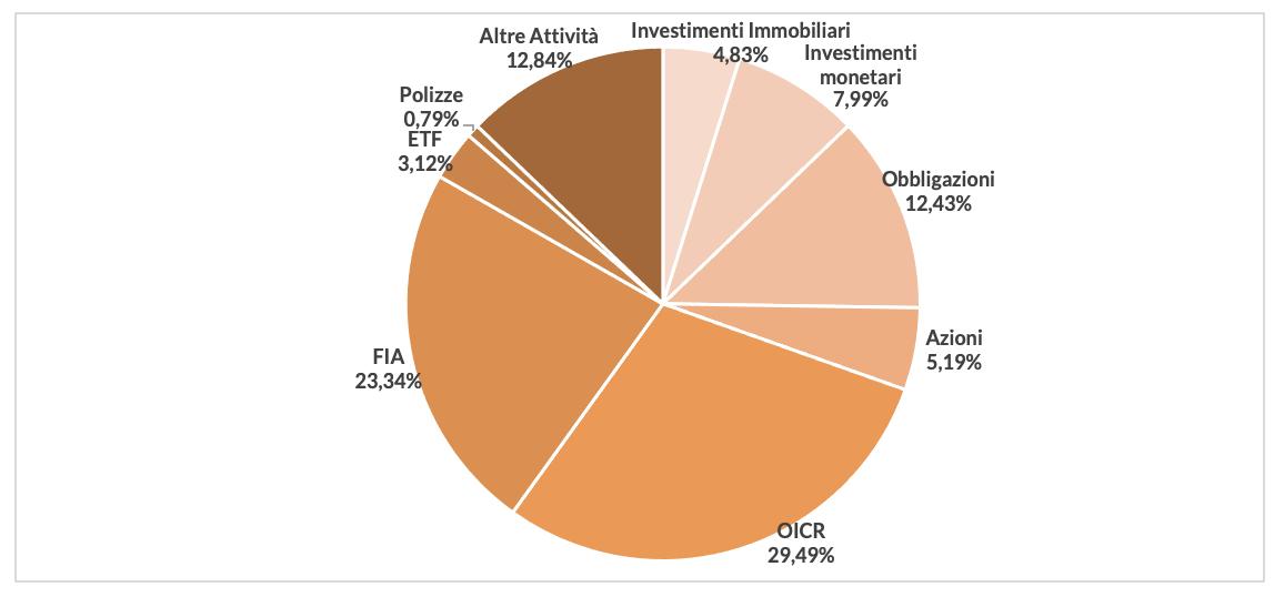 Figura 1- Gli investimenti diretti delle Casse dei liberi professionisti (anno 2019)