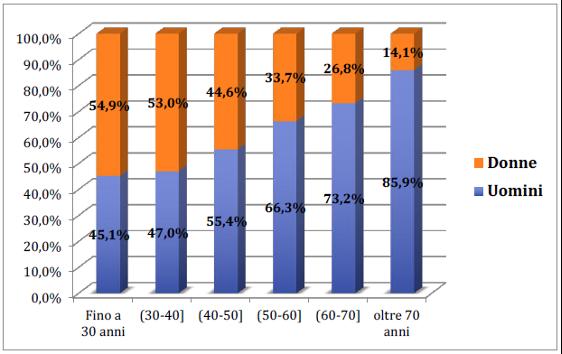 Figura 2 – Percentuali di donne e uomini per fasce d'età